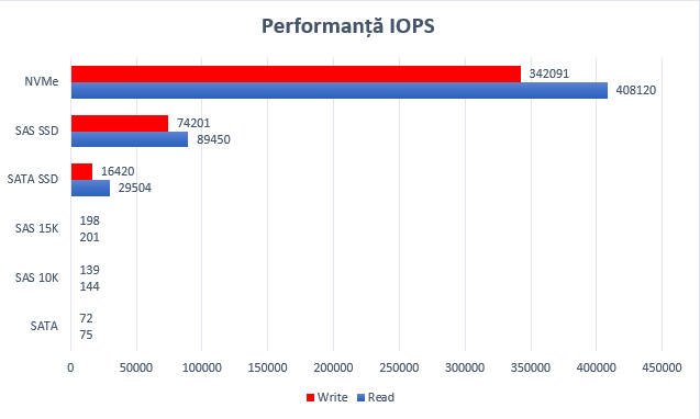 performance graph nvme
